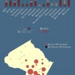 Infographic - AP Courses