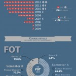 Infographic - MCPS Courses