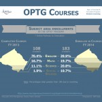 Infographic - OPTG Courses