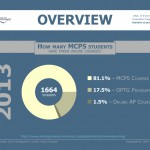 Infographic - Online Programs Overview